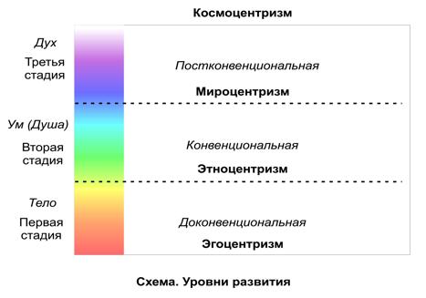 Рис. 2 – Схема. Уровни